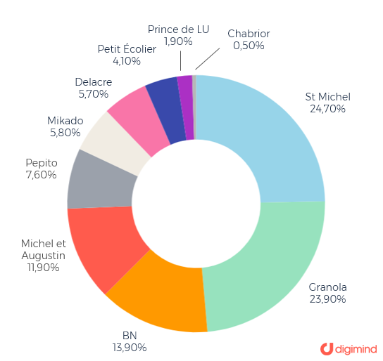 Parts de voix de 10 marques françaises (volume de conversations sur le web et les médias sociaux)