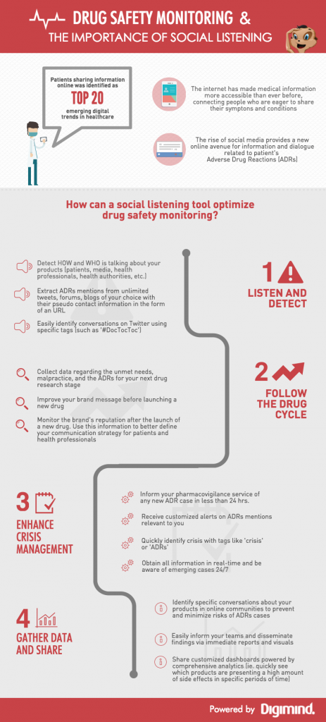 infographic-drug-safety-monitoring
