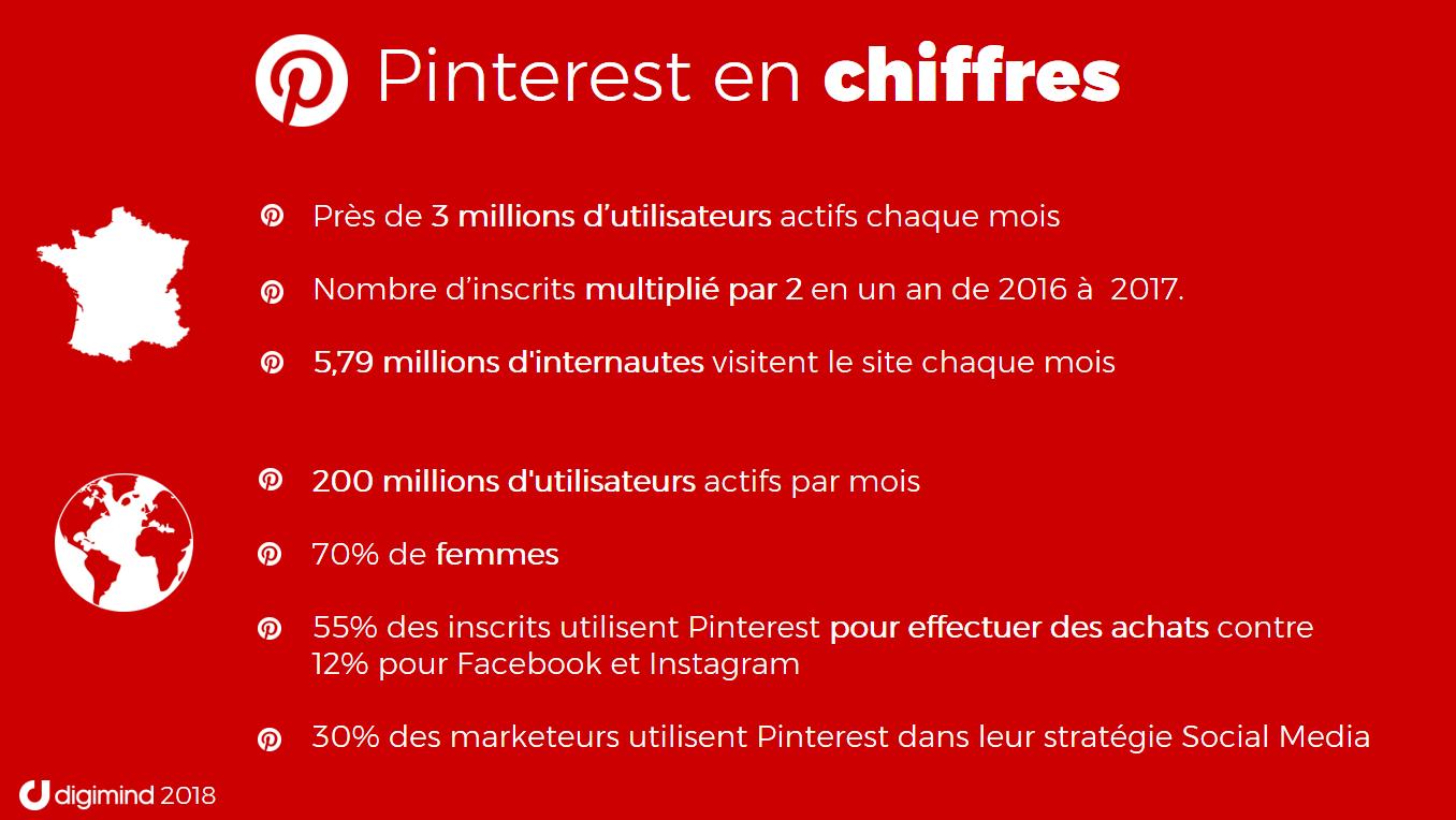 Pinterest en chiffres : Monde et France