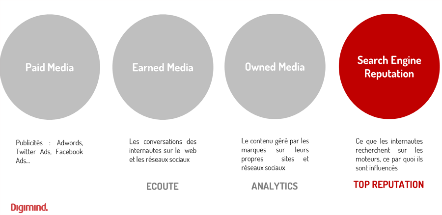 Paid Media, Owned Media, Earned Media et Search Engine Reputation