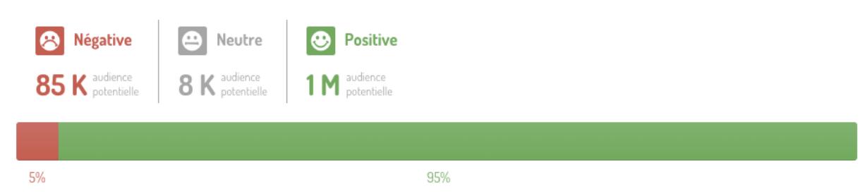 Ejemplo de dashboard del análisis del share of voice de mensajes positivos