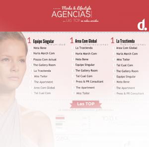 Infografia: ranking redes sociales agencias de Moda y Lifestyle españolas
