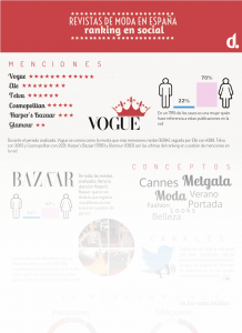 Revistas de moda y redes sociales: Elle, Glamour, Cosmopolitan, Harper's Bazaar, Vogue, Telva