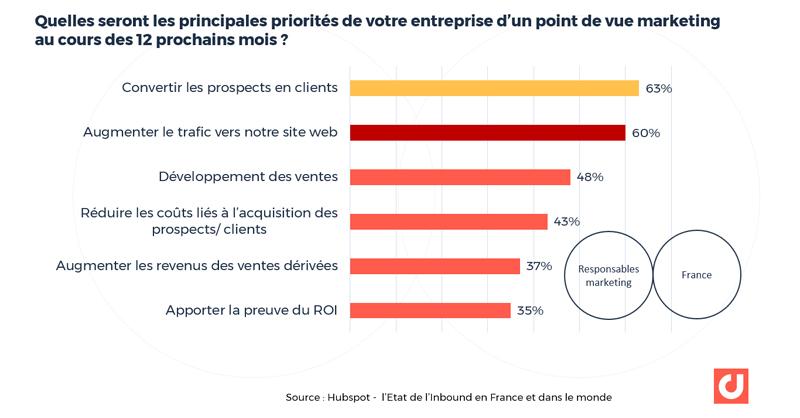 France : Quelles seront les principales priorités de votre entreprise d'un point de vue marketing au cours des 12 prochains mois ? Source : Hubspot - l'Etat de l'Inbound en France et dans le monde