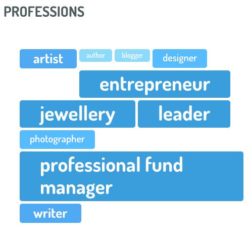 ejemplos socio-demográficos de profesion