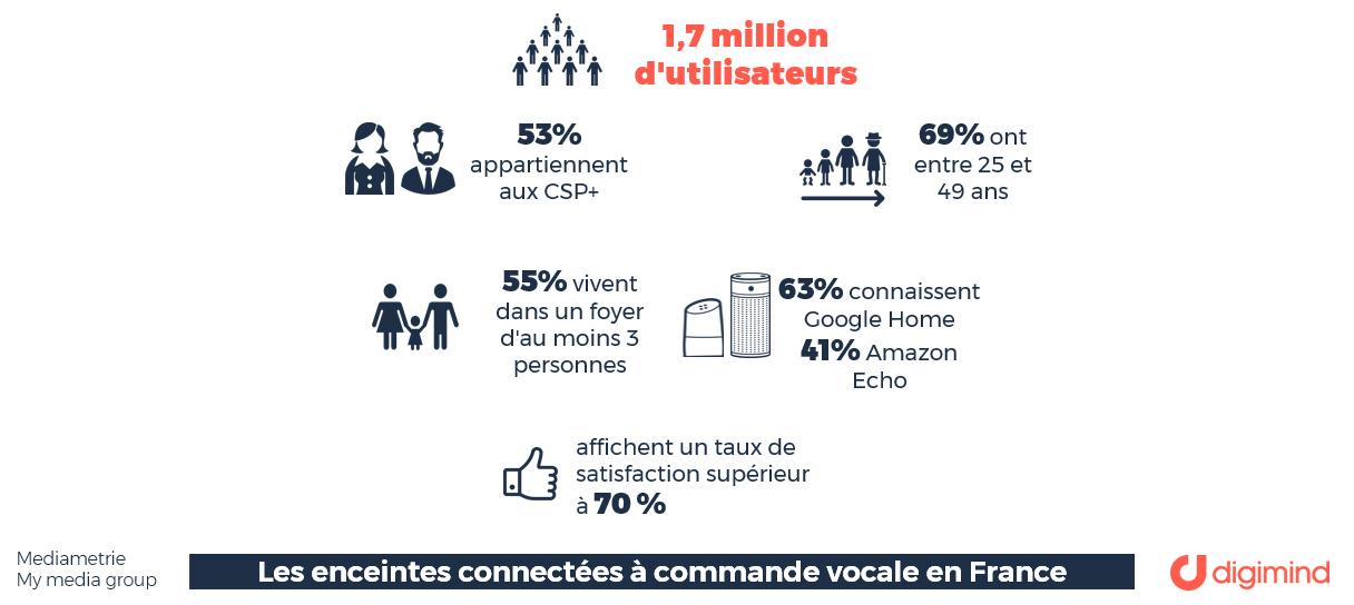 Les enceintes à commande vocale en France