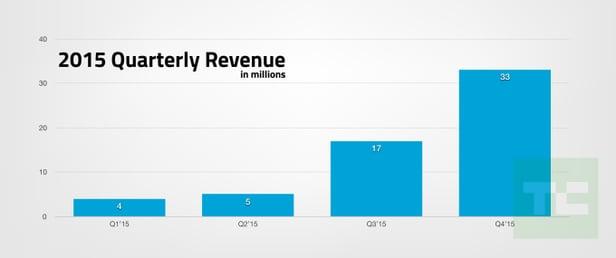 Progresión de la cifra de negocio de Snapchat (Techcrunch)