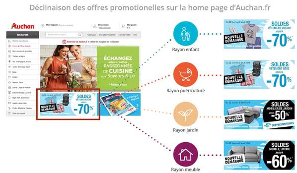 ofertas promocionales sobre la pagina web de Auchan Francia