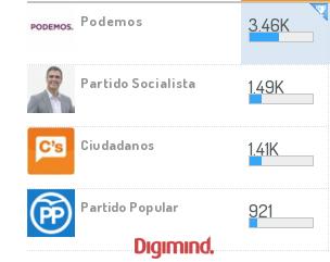 Analíticas sociales partido más activo en elecciones generales en España #20D 2015