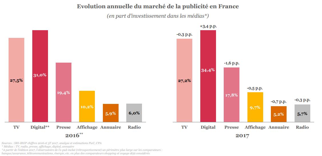Evolution annuelle du marché de la publicité en France 2016-2017