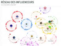 Les agences et le social media : trouver un réseau d'influenceurs