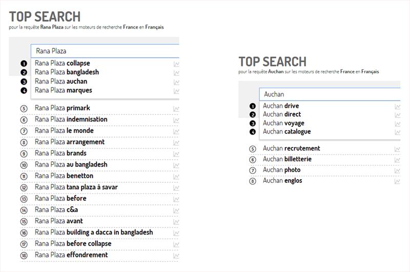 Les tendances de recherche associées à Rana Plaza vs Les tendances de recherche associées à Auchan