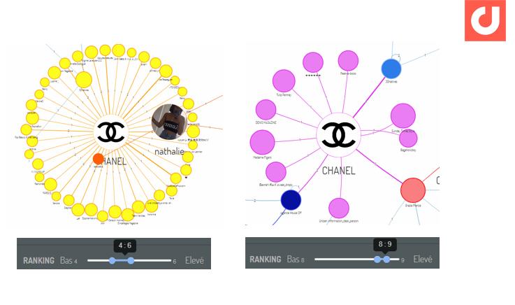 Exemple de modulation du ranking pour découvrir des micro ou macro-influenceurs