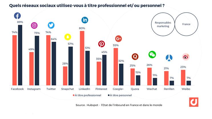 """""""80% des marketeurs utilisent LinkedIn pour des raisons professionnelles devant Twitter et….Facebook"""".France : quels réseaux sociaux utilisez-vous à titre professionnel et/ ou personnel ? Source : Hubspot - l'Etat de l'Inbound en France et dans le monde"""