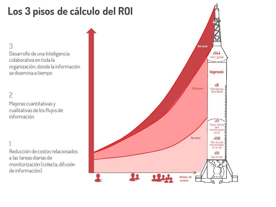 ROI cohete