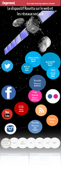 Infographie Mission Rosetta