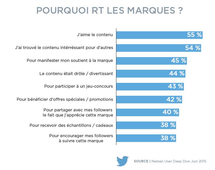 Les twittos français et leur intérêt pour les marques
