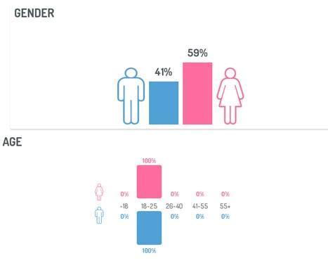 Demographics-PR-Social-Listening