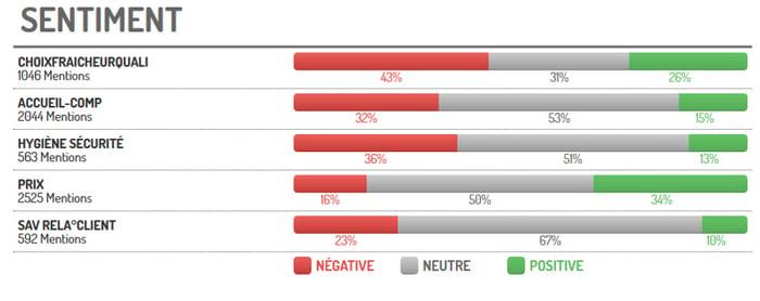 Mesure de la satisfaction client segmentée par thèmes