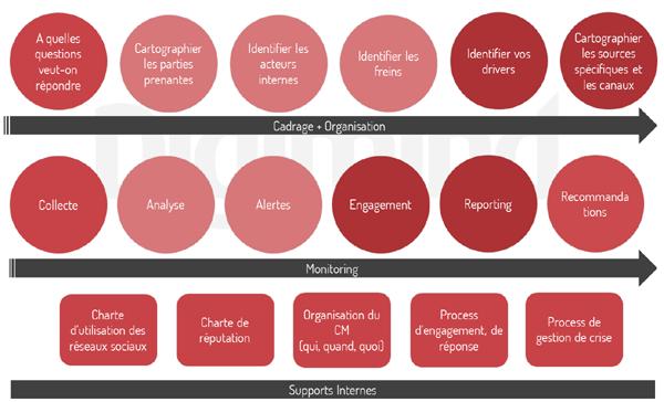Schéma de process e-réputation