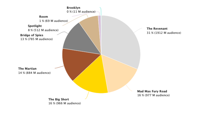 mentions of best picture nominees on social media