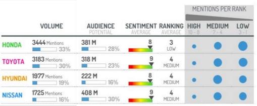 Análisis de sentiment por tipo de fabricante durante el Geneva Motor Show 2016.