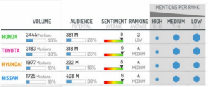 Análisis del sentiment de fabricantes de automóviles durante The Geneva Motor Show 2016
