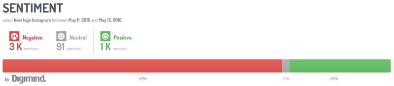 72% de sentiments négatifs à l'égard du nouveau logo