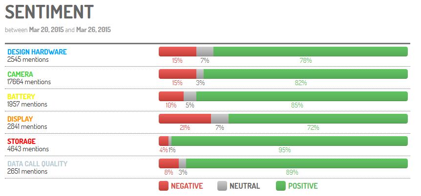 Analyse de sentiments fontionnalités smartphones