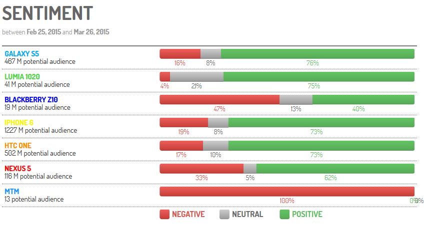 Analyse de sentiments smartphone