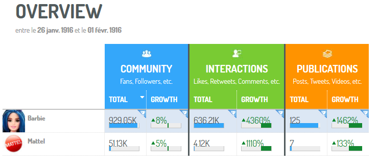 screenshot digimind social mostrando numero de interacciones, comunidad, y publicaciones sobre la barbie evolucionada