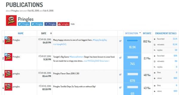 Medición de las publicaciones que generan el mayor engagement (via Digimind Social)