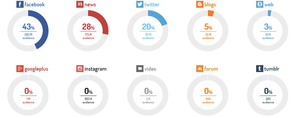 Exemple d'analyse de parts de voix par canal et par reach (rapport social media)