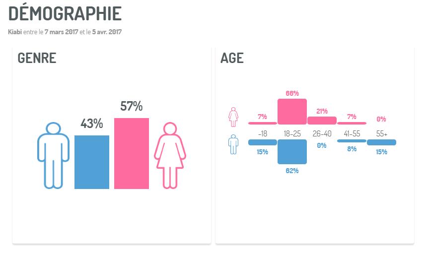 Optimiser le social selling : Améliorez le ciblage des publicités par l'analyse démographique des conversations sociales