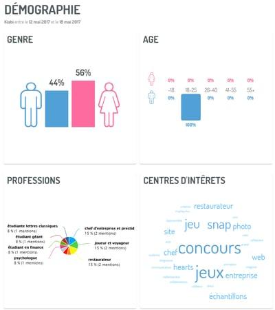 Parcours Client Retail : le social profiling