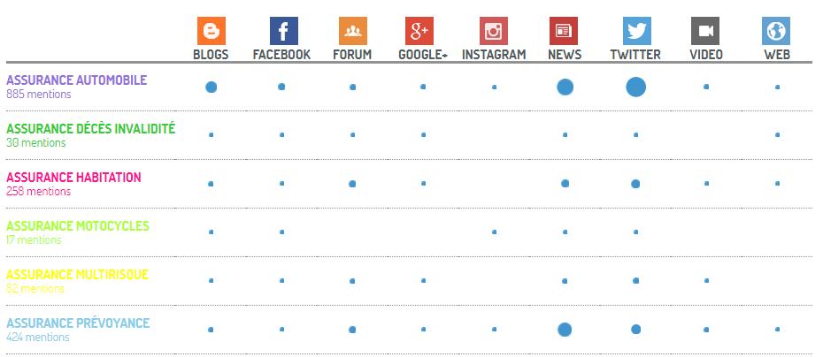 Analyse des canaux de conversation des produits concurrents