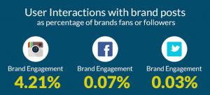 Imagen que muestra la fuerte tasa de engagement de Instagram