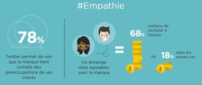 """Un extrait de l'infographie Twitter France : """"les 5 piliers de la Relation Client"""""""