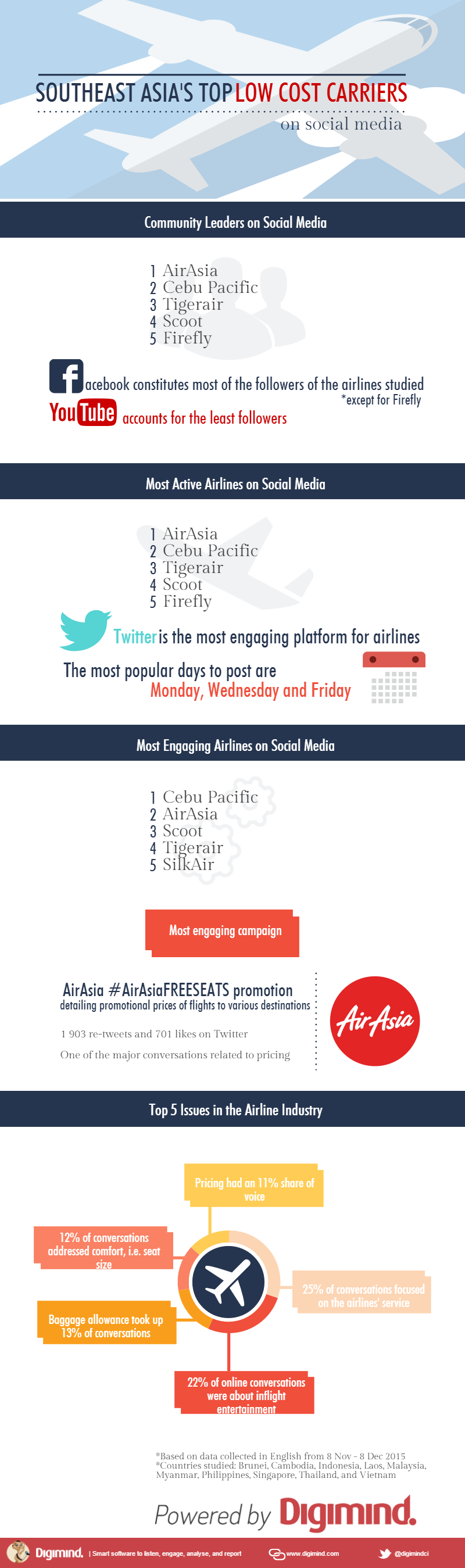 SEA-Top-Low-Cost-Carriers-Infographics