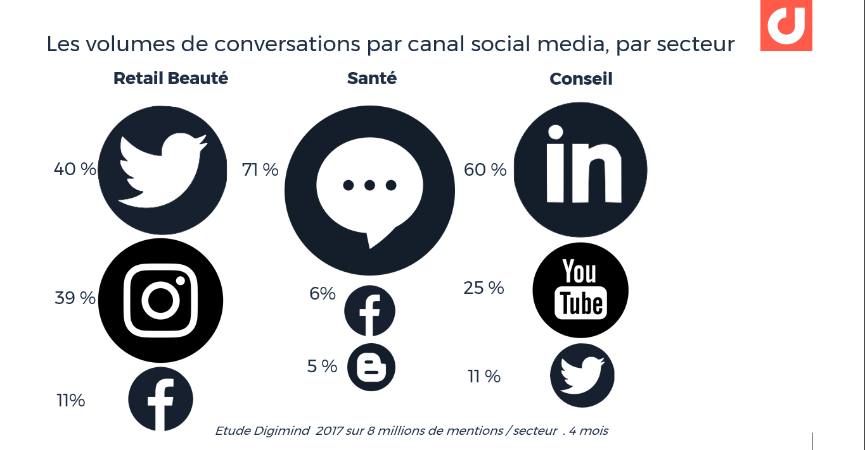 Les volumes de conversations par canal social media, par secteur