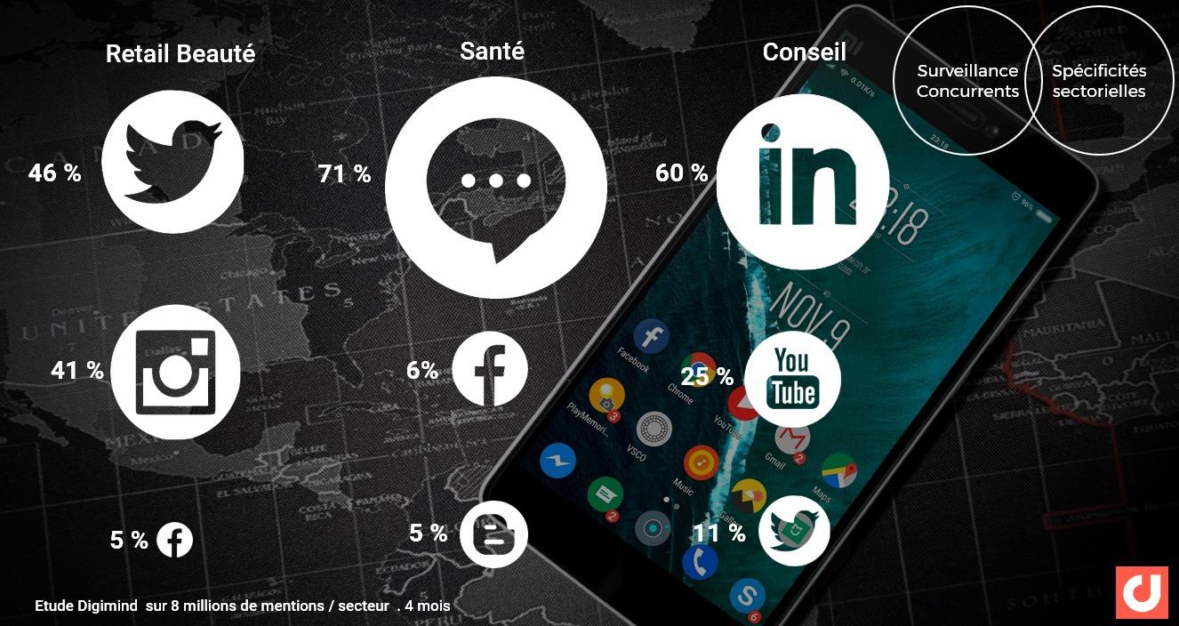 Les spécificités sectorielles des sources à surveiller : répartition des volumes de conversations par canaux social media majoritaires