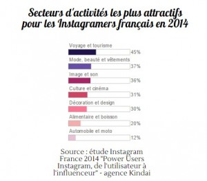 Secteurs attractifs pour les instagramers