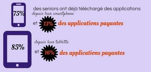 téléchargement des applications par les seniors