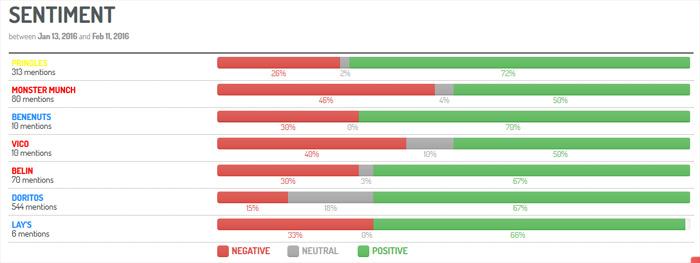 Comparación de sentimientos asociados a mi marca vs la competencia (via Digimind Social)