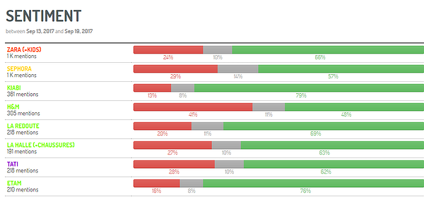 a screenshot from digimind social showing brand sentiment analysis