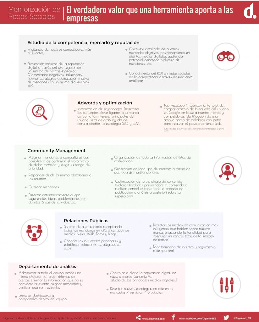 Infografía sobe las herramientas de monitorización de redes sociales