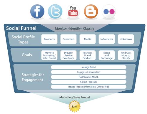 estrategias de redes sociales en el funnel marketing