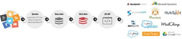 API-for-Social-Media-Monitoring