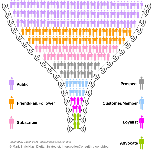 Tunnel Social Media: des internautes convertis en clients !