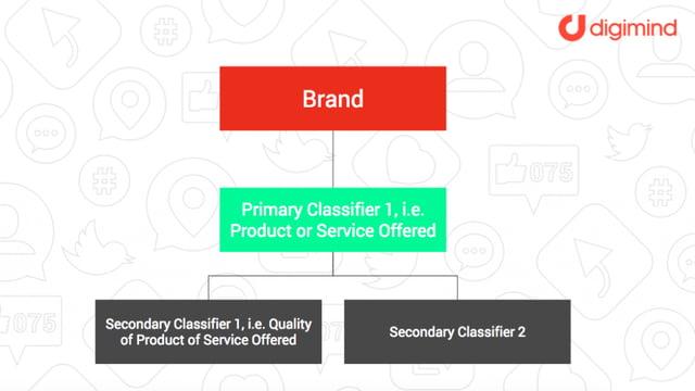 Social media monitoring classifiers framework